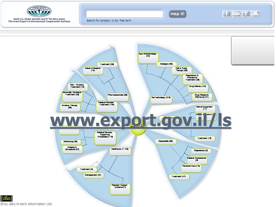 Knowledgebase Portal Intuitive Map & Smart Search www.export.gov.il/ls
