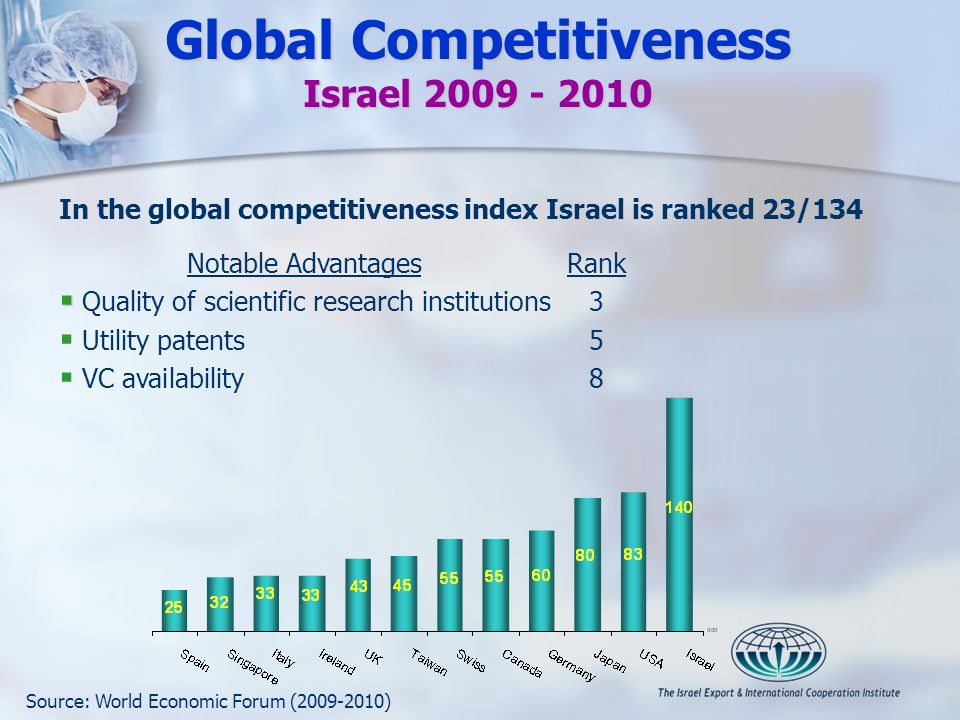 Global Competitiveness Israel 2009 - 2010 In the global competitiveness index Israel is ranked 23/134 Notable AdvantagesRank Quality of scientific research institutions3 Utility patents5 VC availability8 Source: World Economic Forum (2009-2010)