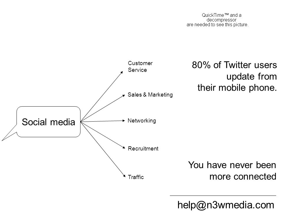 help@n3wmedia.com How does it touch your business Social media Sales & Marketing Customer Service Networking Traffic Recruitment 80% of Twitter users update from their mobile phone.