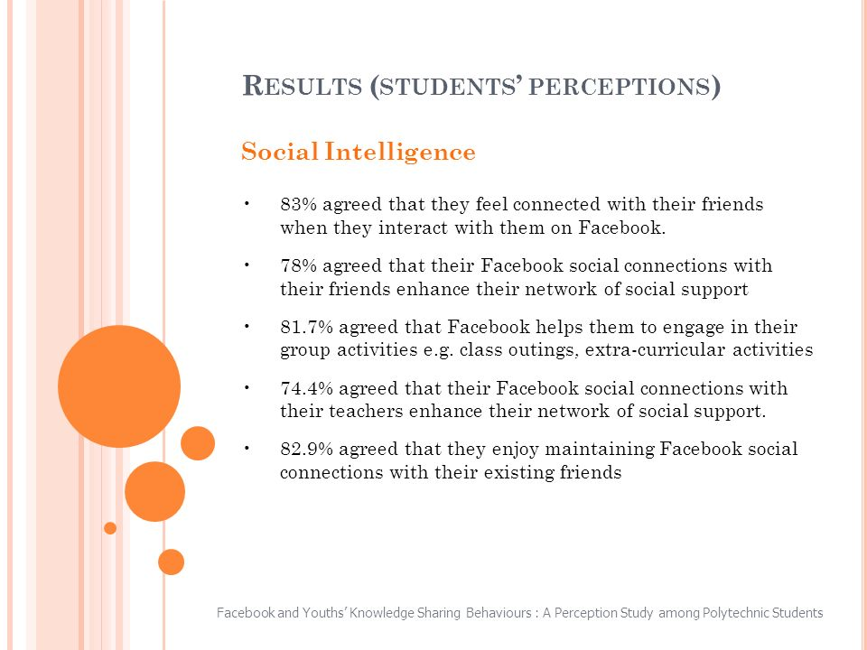 Social Intelligence 83% agreed that they feel connected with their friends when they interact with them on Facebook.