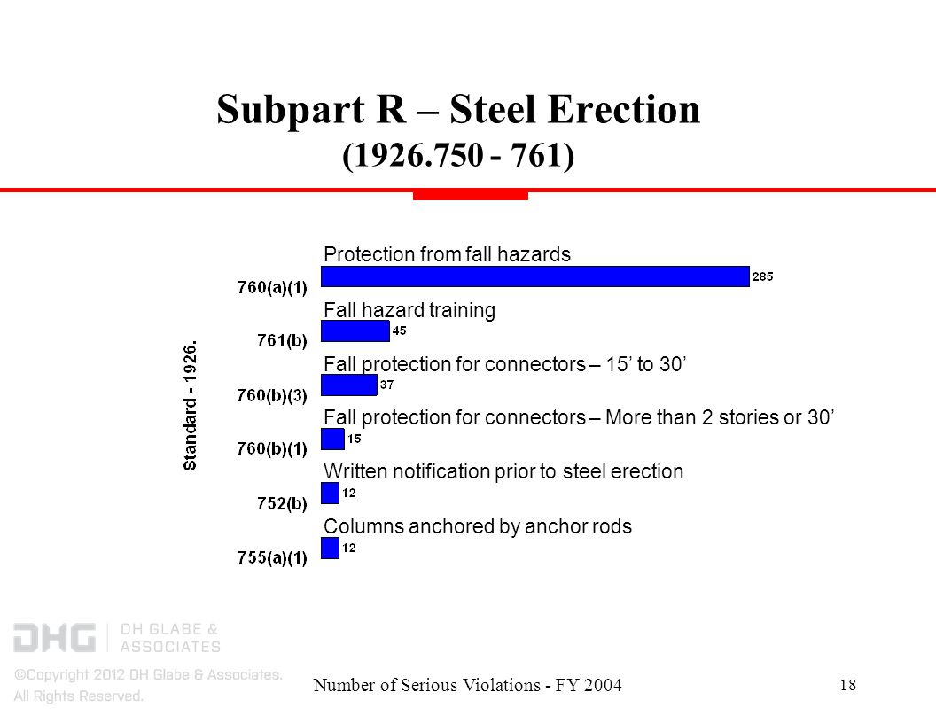 Number of Serious Violations - FY 2004 18 Subpart R – Steel Erection (1926.750 - 761) Protection from fall hazards Written notification prior to steel erection Fall protection for connectors – 15 to 30 Fall hazard training Fall protection for connectors – More than 2 stories or 30 Columns anchored by anchor rods
