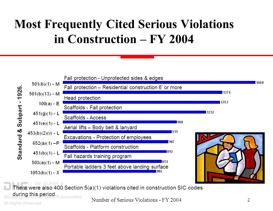 Number of Serious Violations - FY 2004 2 Most Frequently Cited Serious Violations in Construction – FY 2004 Fall hazards training program Head protection Scaffolds - Platform construction Excavations - Protection of employees Aerial lifts – Body belt & lanyard Scaffolds - Fall protection Fall protection - Unprotected sides & edges Fall protection – Residential construction 6 or more Portable ladders 3 feet above landing surface Scaffolds - Access Standard & Subpart - 1926.