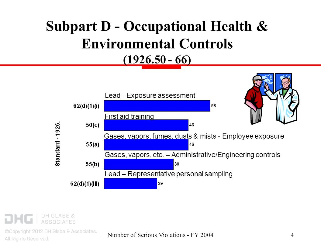 Number of Serious Violations - FY 2004 4 Subpart D - Occupational Health & Environmental Controls (1926.50 - 66) Gases, vapors, fumes, dusts & mists - Employee exposure Lead - Exposure assessment First aid training Lead – Representative personal sampling Gases, vapors, etc.