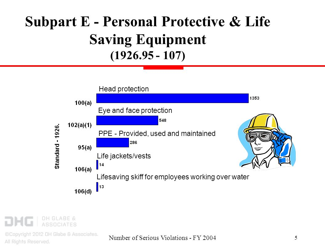 Number of Serious Violations - FY 2004 16 Subpart P - Excavations (1926.650 - 652) Employee protection in excavations - Protective system use Inspections by competent person Protection from falling/rolling materials/equipment Egress from trench excavations Competent person inspection - Employees removed from hazard