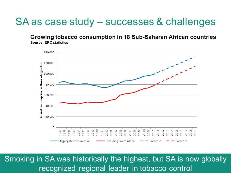 SA as case study – successes & challenges Smoking in SA was historically the highest, but SA is now globally recognized regional leader in tobacco control Growing tobacco consumption in 18 Sub-Saharan African countries Source: ERC statistics