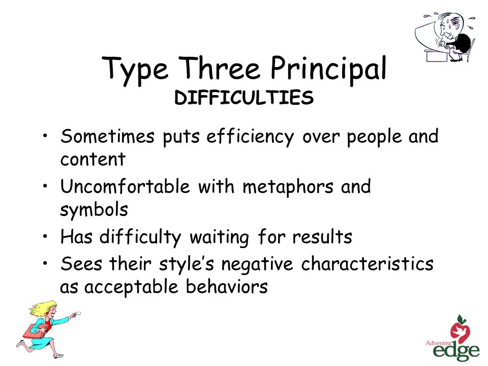 Type Three Principal DIFFICULTIES Sometimes puts efficiency over people and content Uncomfortable with metaphors and symbols Has difficulty waiting for results Sees their styles negative characteristics as acceptable behaviors