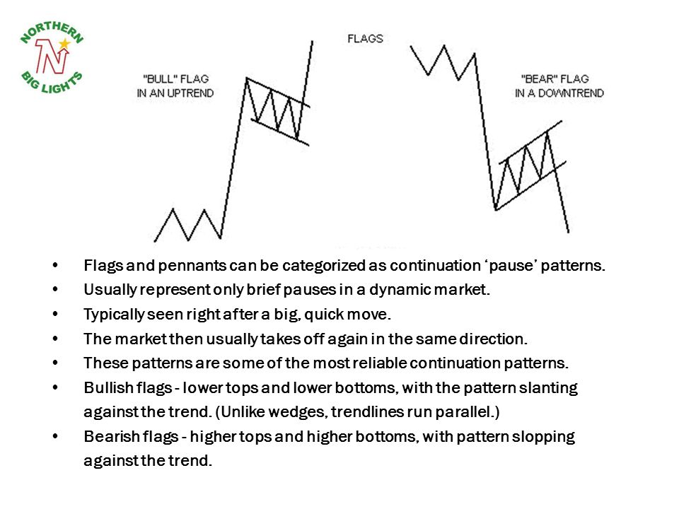 Flags and pennants can be categorized as continuation pause patterns. Usually represent only brief pauses in a dynamic market. Typically seen right af