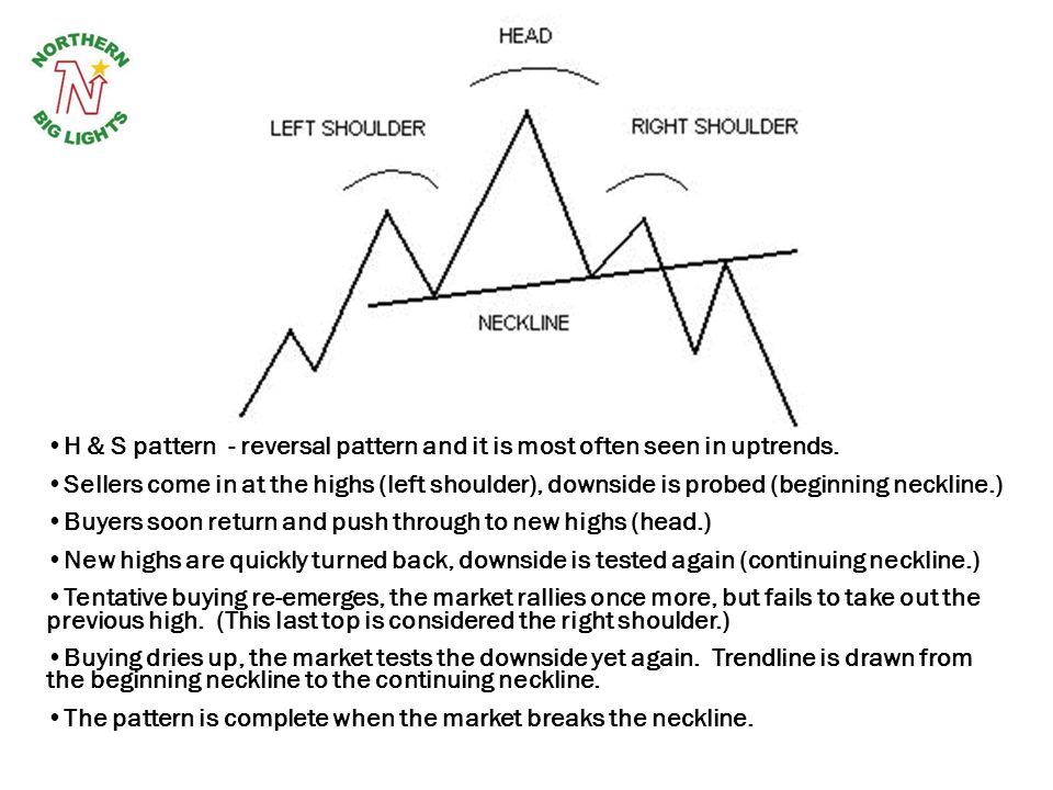 H & S pattern - reversal pattern and it is most often seen in uptrends. Sellers come in at the highs (left shoulder), downside is probed (beginning ne
