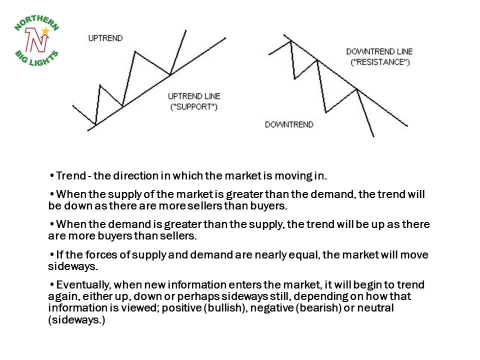 Trend - the direction in which the market is moving in. When the supply of the market is greater than the demand, the trend will be down as there are