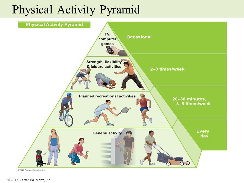 © 2012 Pearson Education, Inc. Physical Activity Pyramid
