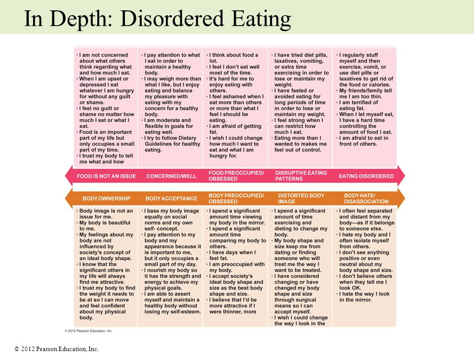 © 2012 Pearson Education, Inc. In Depth: Disordered Eating