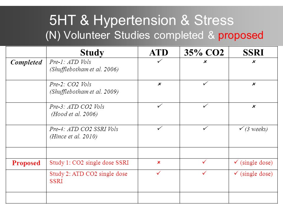 5HT & Hypertension & Stress (N) Volunteer Studies completed & proposed StudyATD35% CO2SSRI Completed Pre-1: ATD Vols (Shufflebotham et al. 2006) Pre-2
