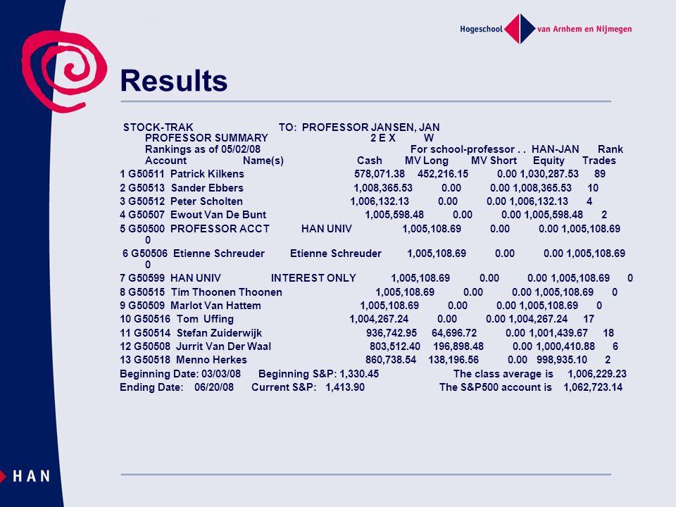 Results STOCK-TRAK TO: PROFESSOR JANSEN, JAN PROFESSOR SUMMARY 2 E X W Rankings as of 05/02/08 For school-professor.. HAN-JAN Rank Account Name(s) Cas