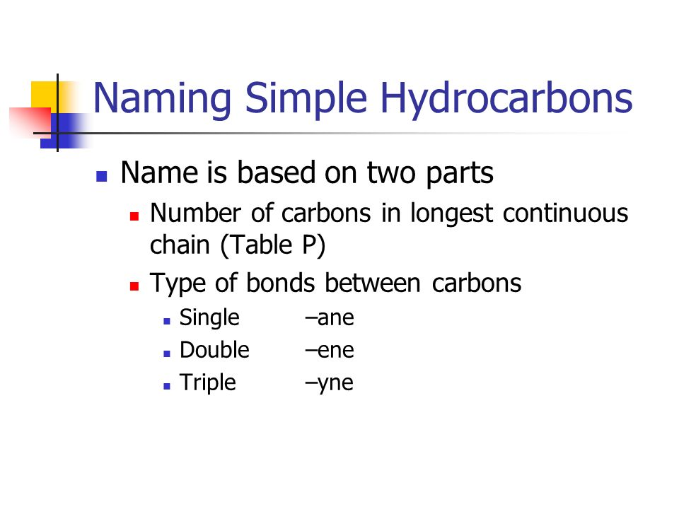 Naming Simple Hydrocarbons Name is based on two parts Number of carbons in longest continuous chain (Table P) Type of bonds between carbons Single –an