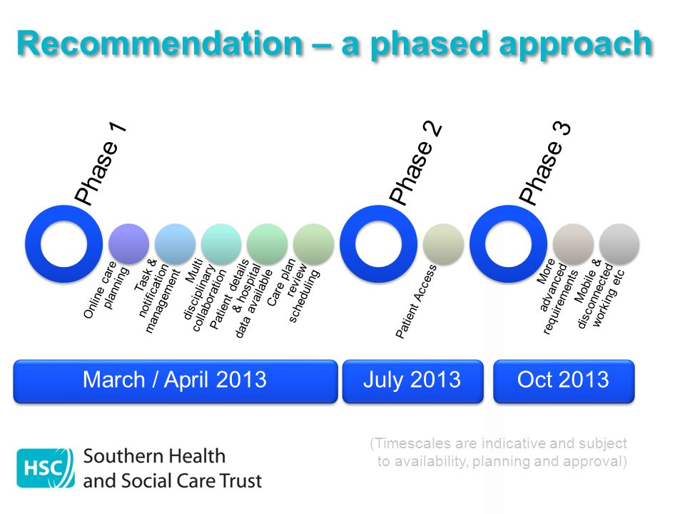 Recommendation – a phased approach Phase 1 Online care planning Task & notification management Multi disciplinary collaboration Patient details & hosp