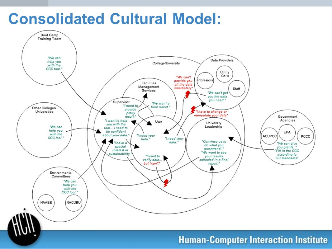 Consolidated Cultural Model: