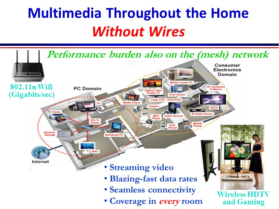 Multimedia Throughout the Home Without Wires 802.11n Wifi (Gigabits/sec) Wireless HDTV and Gaming Streaming video Blazing-fast data rates Seamless con