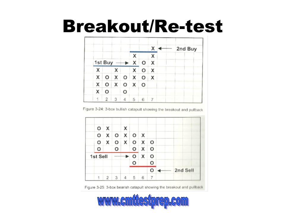 Breakout/Re-test