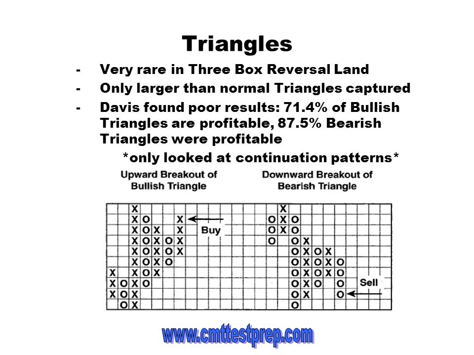 Triangles -Very rare in Three Box Reversal Land -Only larger than normal Triangles captured -Davis found poor results: 71.4% of Bullish Triangles are