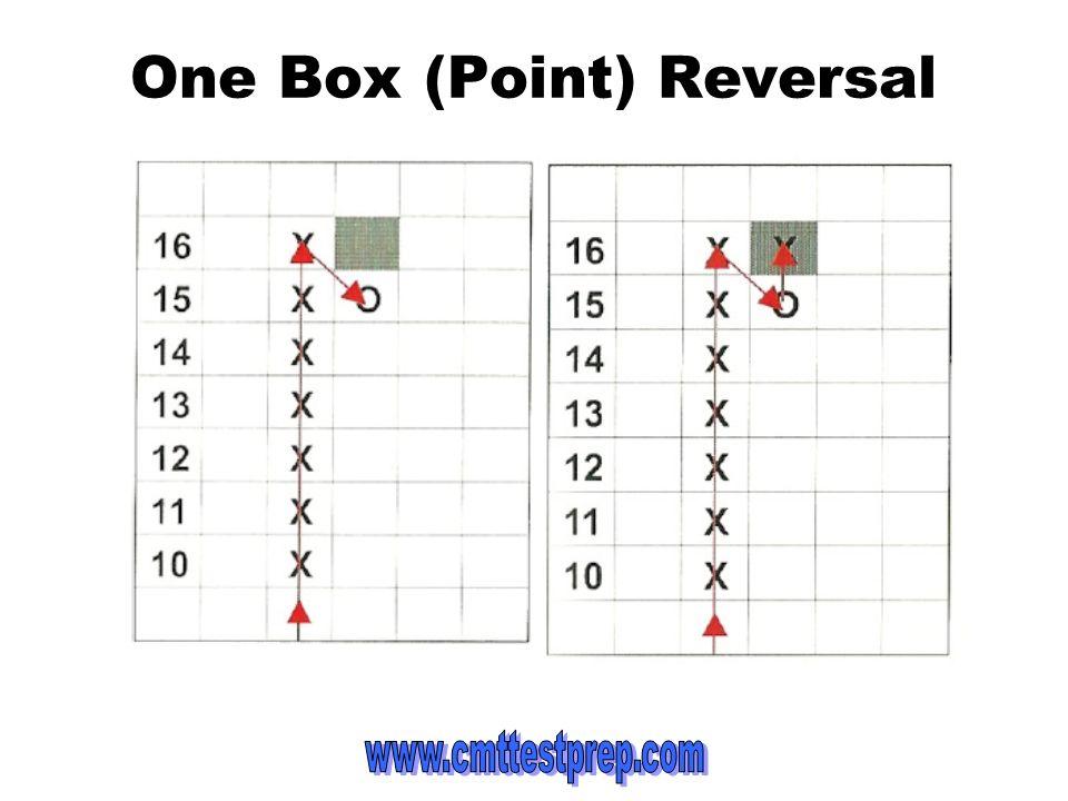 One Box (Point) Reversal