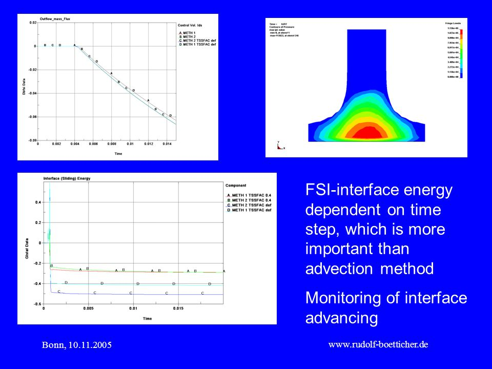 Bonn, 10.11.2005 www.rudolf-boetticher.de FSI-interface energy dependent on time step, which is more important than advection method Monitoring of int