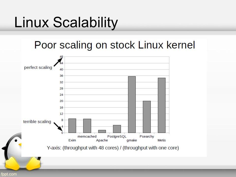 Linux Scalability Cont