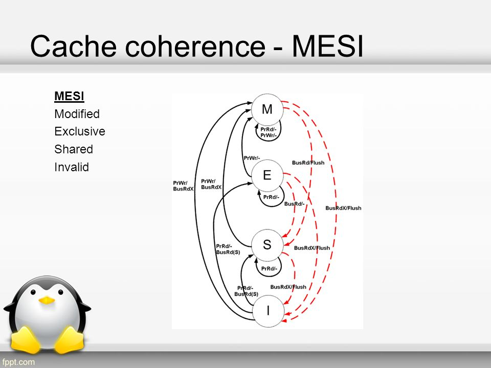 Cache coherence - MESI –Every cache line is marked with one of the four following states : Modified - The cache line is present only in the current cache, and is dirty; it has been modified from the value in main memory.