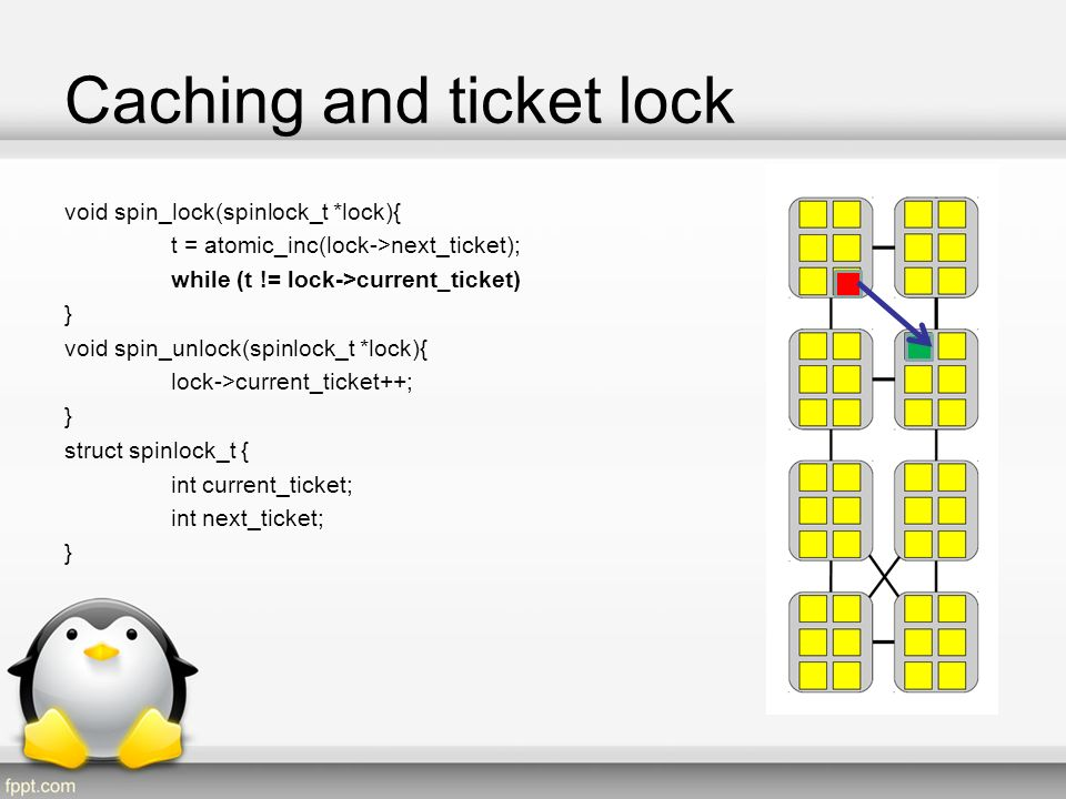 Caching and ticket lock void spin_lock(spinlock_t *lock){ t = atomic_inc(lock->next_ticket); while (t != lock->current_ticket) } void spin_unlock(spinlock_t *lock){ lock->current_ticket++; } struct spinlock_t { int current_ticket; int next_ticket; }