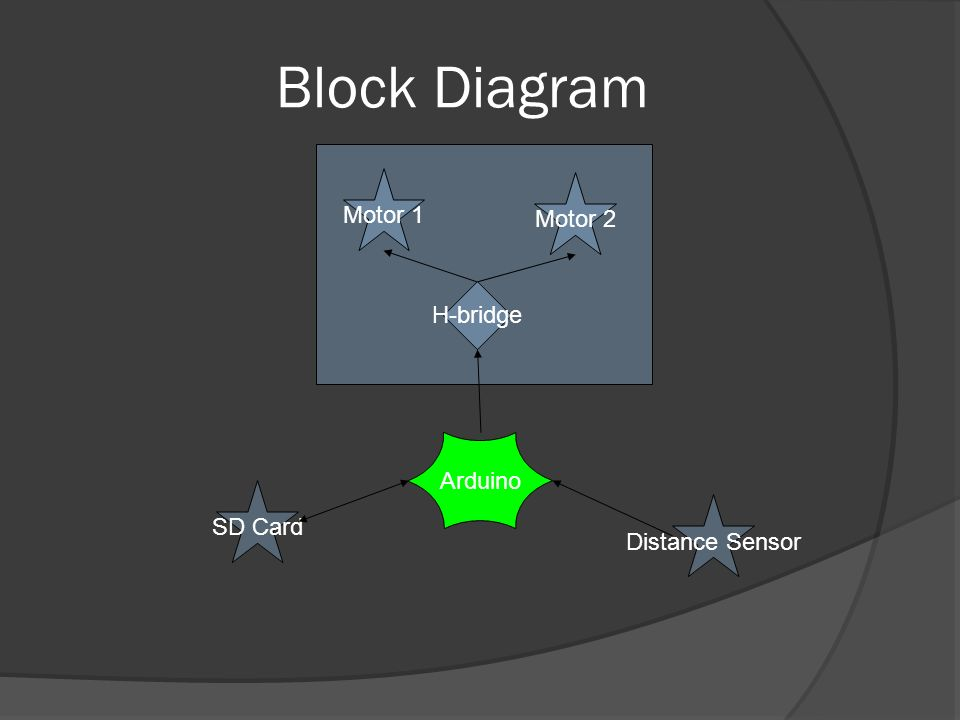 Block Diagram Motor 1 Motor 2 Distance Sensor SD Card H-bridge Arduino