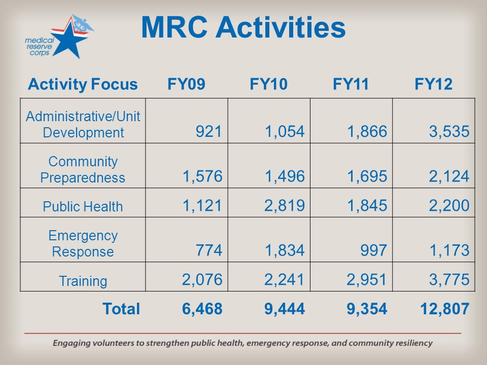 MRC Activities Activity FocusFY09FY10FY11FY12 Administrative/Unit Development 9211,0541,8663,535 Community Preparedness 1,5761,4961,6952,124 Public He
