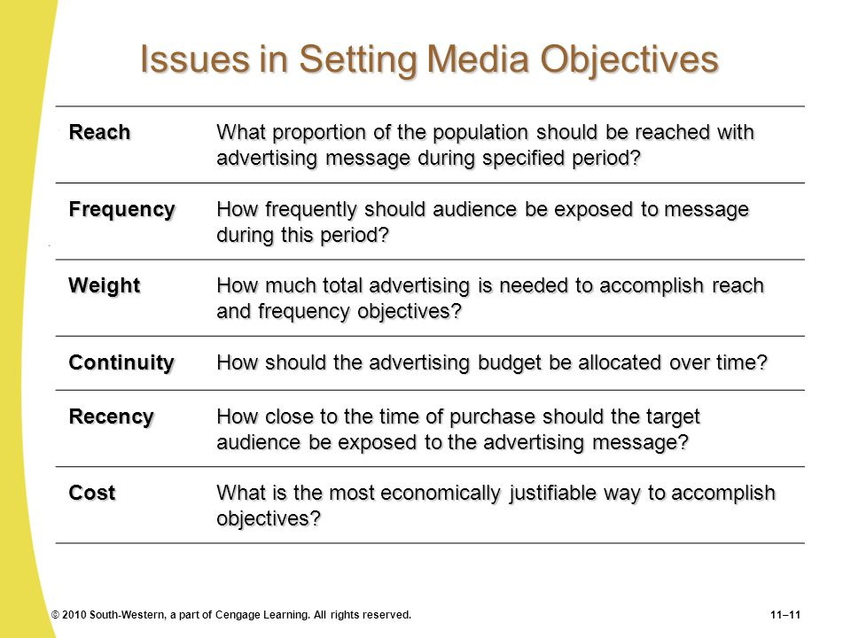 © 2010 South-Western, a part of Cengage Learning. All rights reserved.11–11 Issues in Setting Media Objectives Reach What proportion of the population