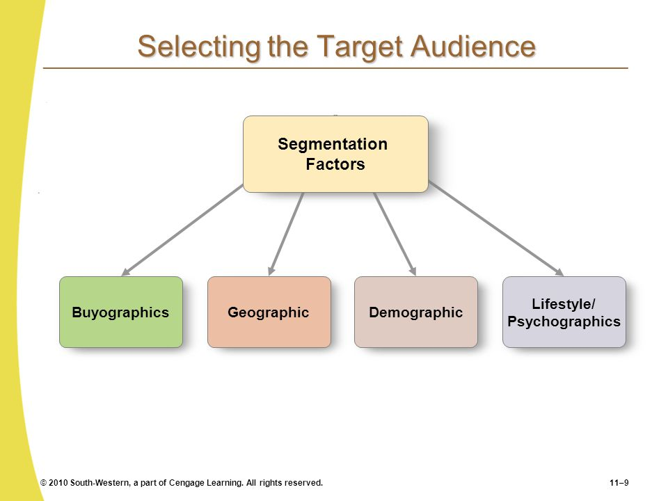 © 2010 South-Western, a part of Cengage Learning. All rights reserved.11–9 Selecting the Target Audience Buyographics Geographic Demographic Lifestyle
