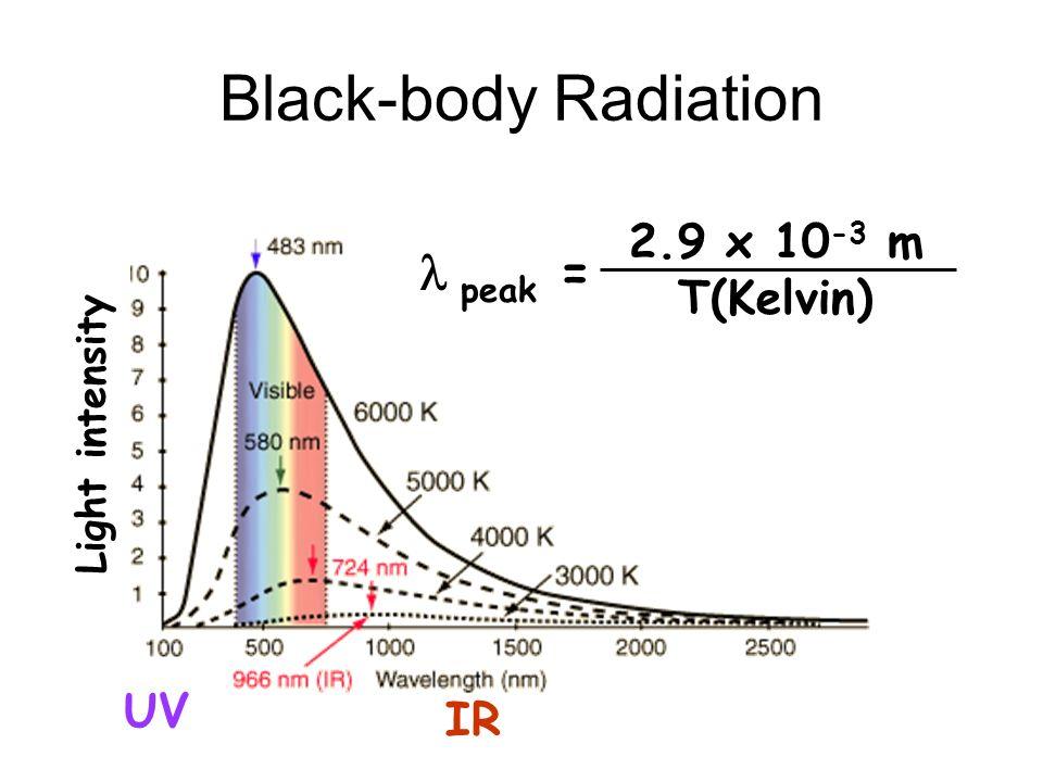 peak vs Temperature peak = 2.9 x 10 -3 m T(Kelvin) T 310 0 K (body temp) 2.9 x 10 -3 m 310 0 =9x10 -6 m 5800 0 K (Suns surface) 2.9 x 10 -3 m 5800 0 =0.5x10 -6 m infrared light visible light