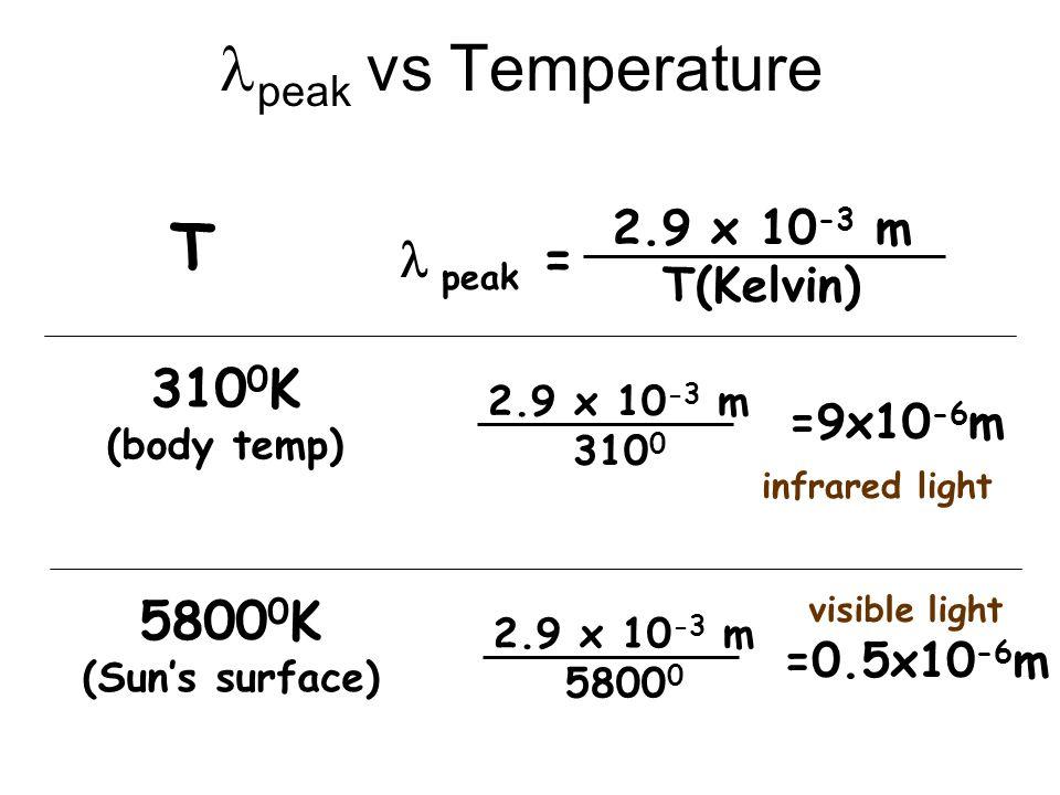 peak vs Temperature peak = 2.9 x 10 -3 m T(Kelvin) T 310 0 K (body temp) 2.9 x 10 -3 m 310 0 =9x10 -6 m 5800 0 K (Suns surface) 2.9 x 10 -3 m 5800 0 =