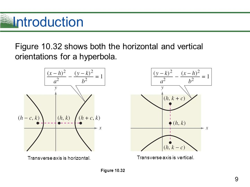 10 Example 1 – Finding the Standard Equation of a Hyperbola Find the standard form of the equation of the hyperbola with foci (–1, 2) and (5, 2) and vertices (0, 2) and (4, 2).