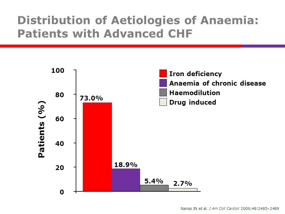 Nanas JN et al. J Am Coll Cardiol 2006;48:2485–2489 Iron deficiency Anaemia of chronic disease Haemodilution Drug induced 0 20 40 60 80 100 Patients (