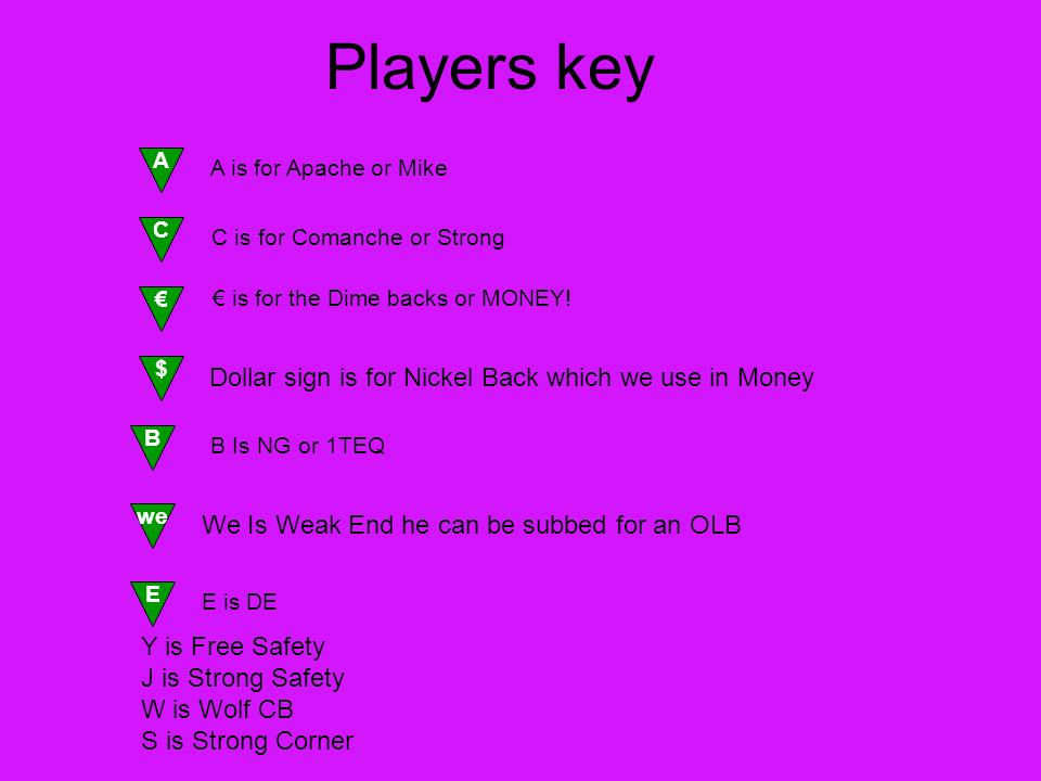 Players key A C B Dollar sign is for Nickel Back which we use in Money we E $ A is for Apache or Mike C is for Comanche or Strong is for the Dime backs or MONEY.