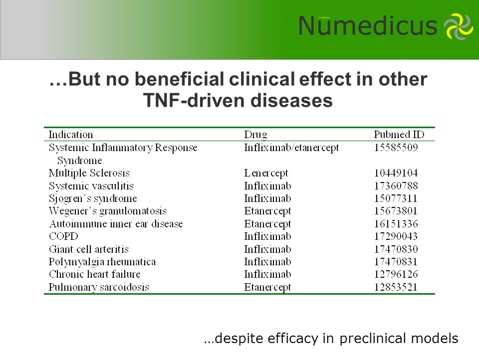 …But no beneficial clinical effect in other TNF-driven diseases …despite efficacy in preclinical models