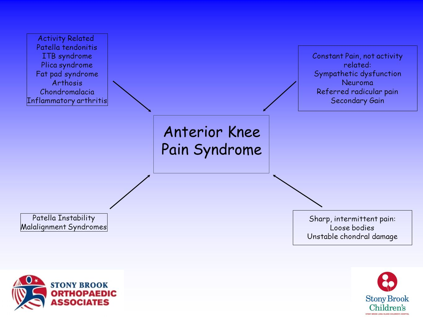 Anterior Knee Pain Syndrome Sharp, intermittent pain: Loose bodies Unstable chondral damage Constant Pain, not activity related: Sympathetic dysfuncti