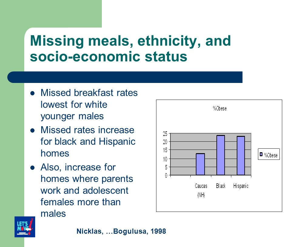 Missing meals, ethnicity, and socio-economic status Missed breakfast rates lowest for white younger males Missed rates increase for black and Hispanic