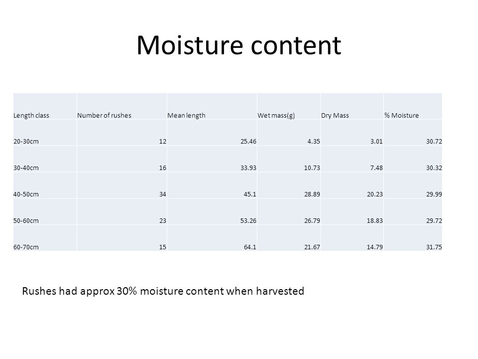 Moisture content Length classNumber of rushesMean lengthWet mass(g)Dry Mass% Moisture 20-30cm1225.464.353.0130.72 30-40cm1633.9310.737.4830.32 40-50cm3445.128.8920.2329.99 50-60cm2353.2626.7918.8329.72 60-70cm1564.121.6714.7931.75 Rushes had approx 30% moisture content when harvested