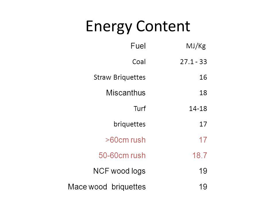 Energy Content Fuel MJ/Kg Coal 27.1 - 33 Straw Briquettes 16 Miscanthus 18 Turf14-18 briquettes17 >60cm rush17 50-60cm rush18.7 NCF wood logs19 Mace wood briquettes19