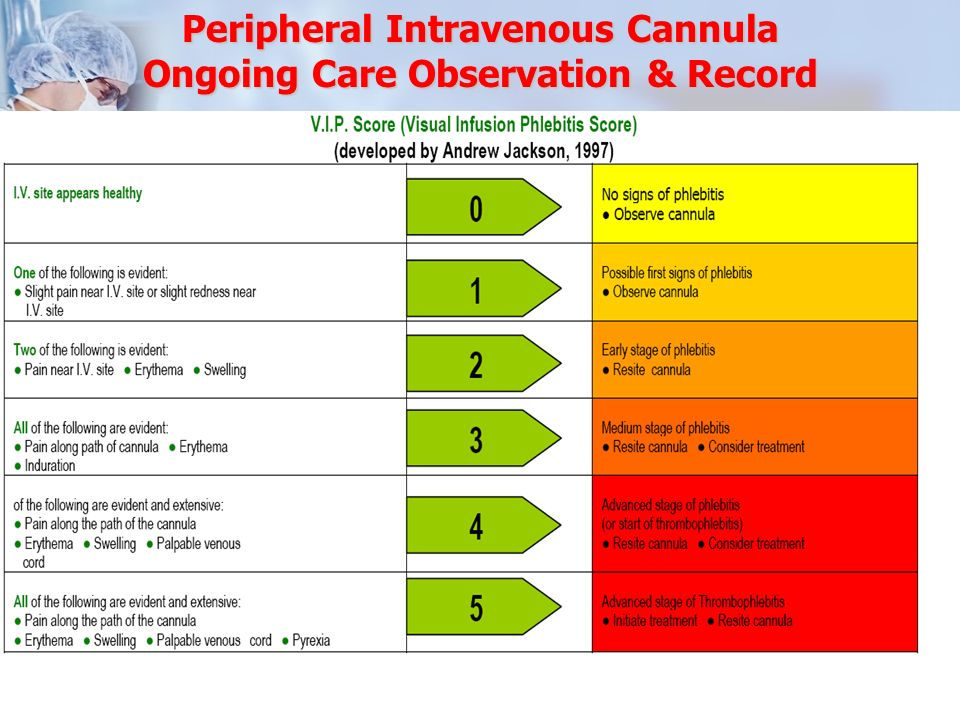 Peripheral Intravenous Cannula Ongoing Care Observation & Record