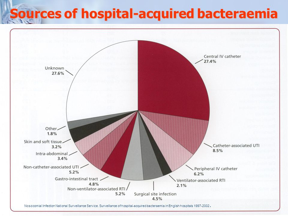 Normal flora Numbers of bacteria that colonize different parts of the body Numbers per square centimeter of skin surface Hair follicles Sebaceous/Sweat glands Temperature