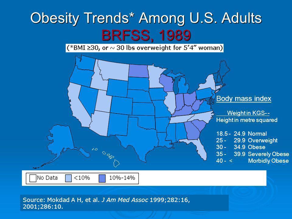Obesity Trends* Among U.S. Adults BRFSS, 1989 Source: Mokdad A H, et al. J Am Med Assoc 1999;282:16, 2001;286:10. Body mass index Weight in KGS- - Hei