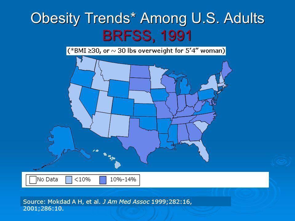 Obesity Trends* Among U.S. Adults BRFSS, 1991 Source: Mokdad A H, et al. J Am Med Assoc 1999;282:16, 2001;286:10.