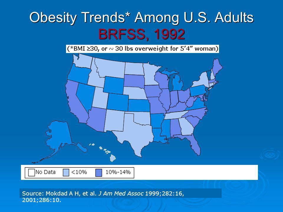 Obesity Trends* Among U.S. Adults BRFSS, 1992 Source: Mokdad A H, et al. J Am Med Assoc 1999;282:16, 2001;286:10.