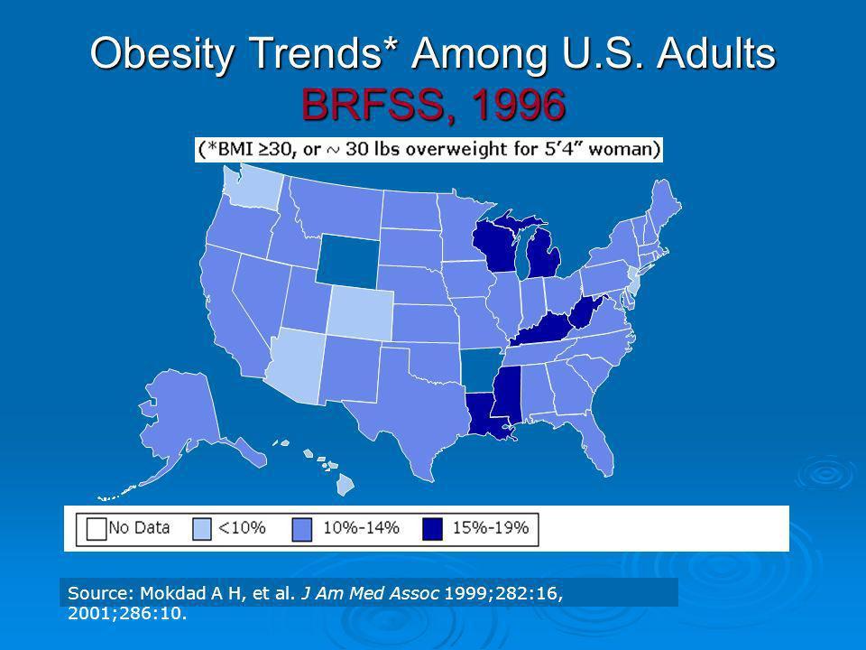 Obesity Trends* Among U.S. Adults BRFSS, 1996 Source: Mokdad A H, et al. J Am Med Assoc 1999;282:16, 2001;286:10.
