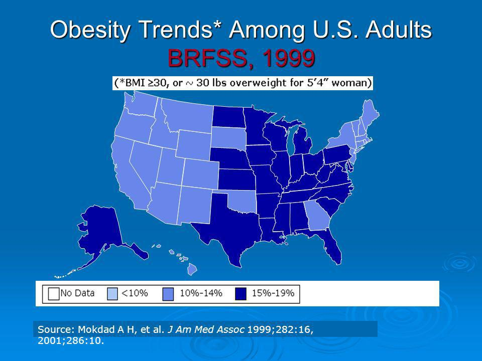 Obesity Trends* Among U.S. Adults BRFSS, 1999 Source: Mokdad A H, et al. J Am Med Assoc 1999;282:16, 2001;286:10.