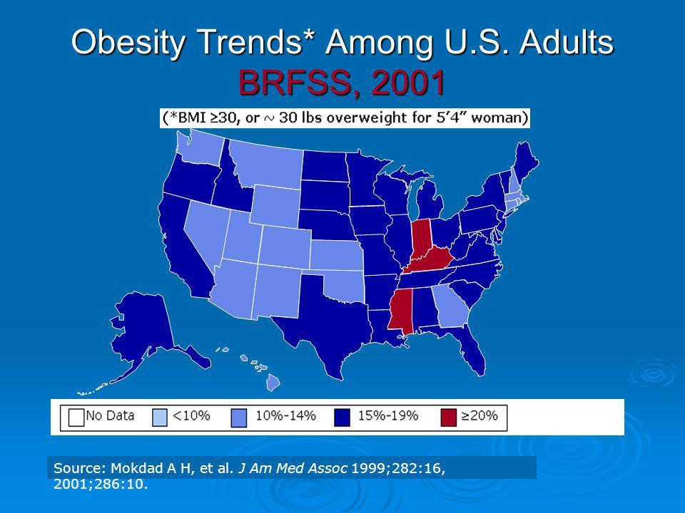 Obesity Trends* Among U.S. Adults BRFSS, 2001 Source: Mokdad A H, et al. J Am Med Assoc 1999;282:16, 2001;286:10.